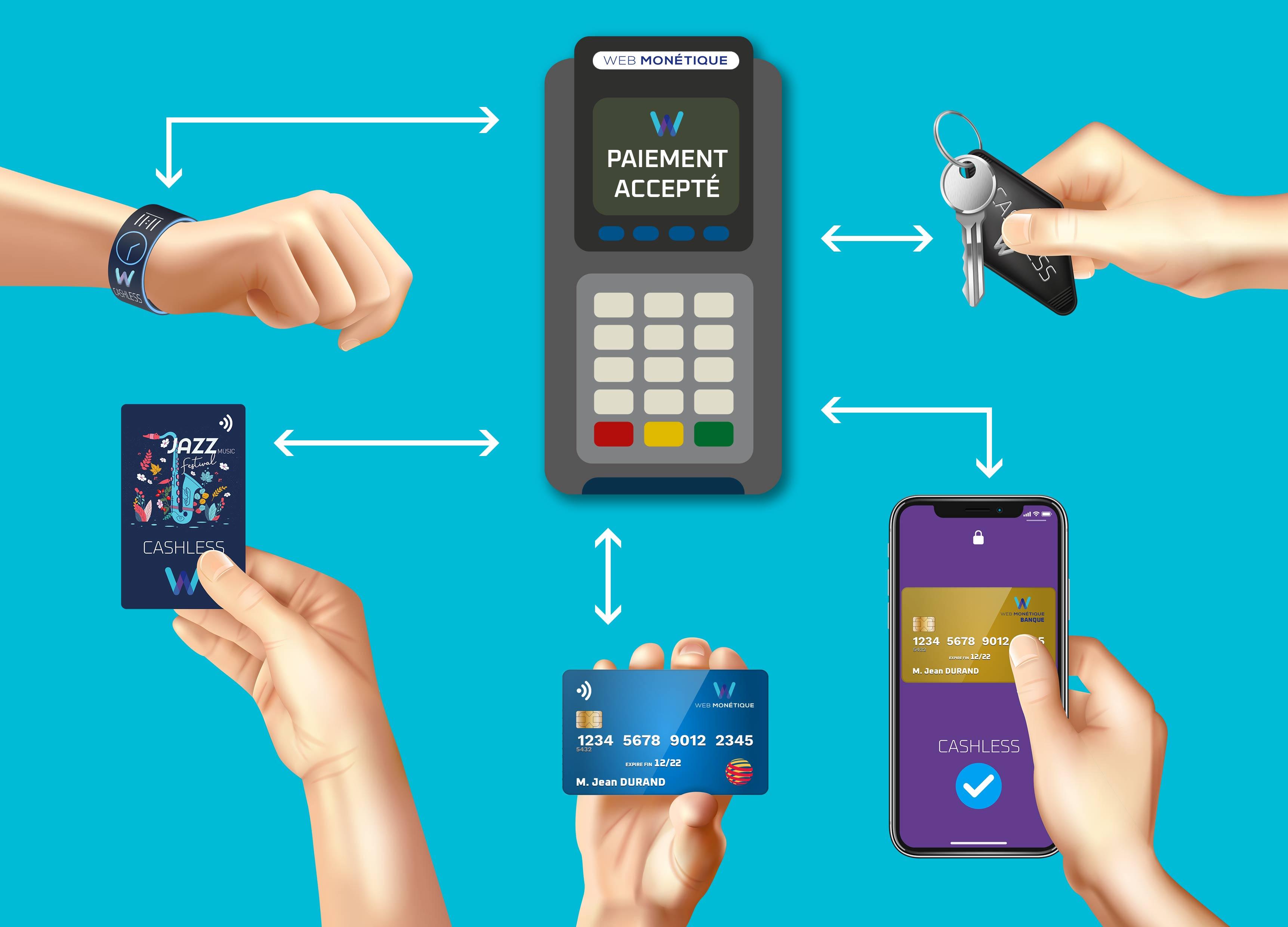 Free cashing La solution de paiement cashless